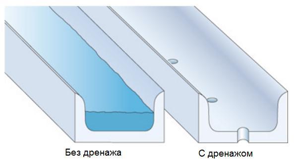 alyuminievye-profili-drenazh