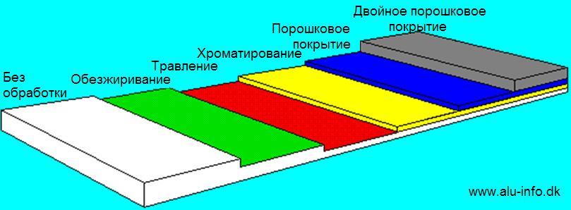 alyuminiy-podgotovka-poverhnosti