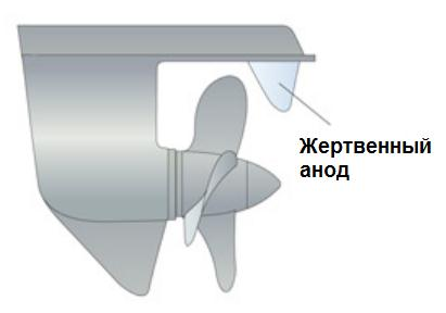 alyuminiy-zhertvennyy-anod