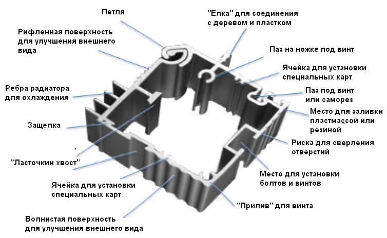 8-profil-alyuminievyy-funkcii