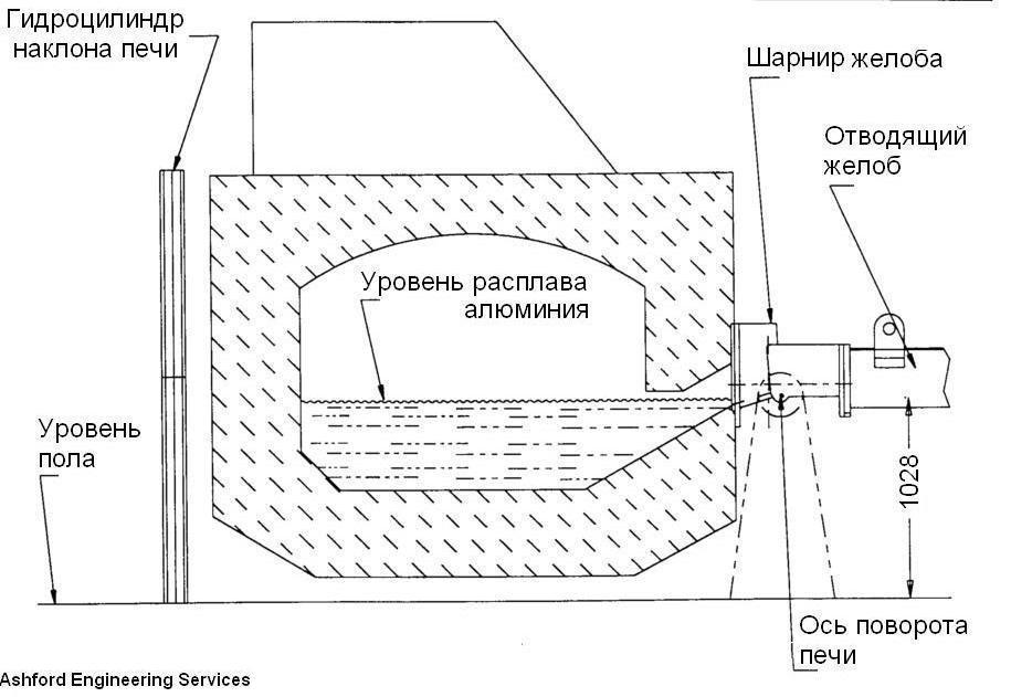 2-naklonyaemaya-plavilnaya-pech