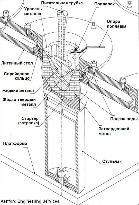 2-poplavkovaya-sistema-litya