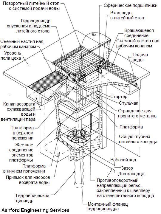 gidravlicheskaya-liteynaya-mashina