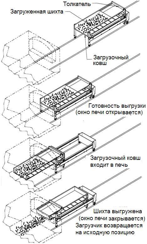 zagruzchik-shixty