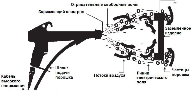 4-princip-elektrostaticheskogo-napyleniya