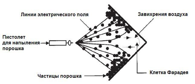 6-kletka-faradeya
