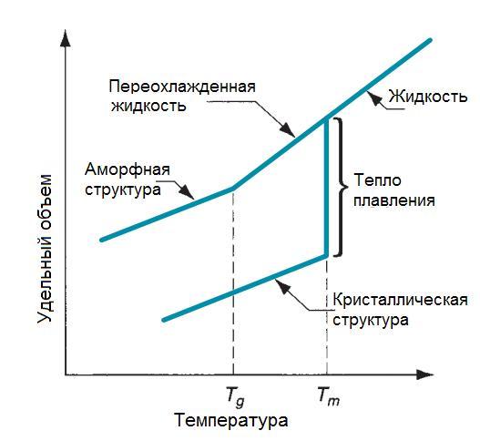 Кривые нагрева чистого кристаллического материала (чистого алюминия) и аморфного материала