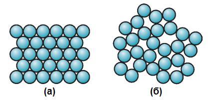 Различие структуры кристаллических и аморфных материалов
