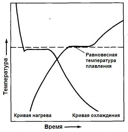Температура плавления/затвердевания на кривых нагрева и охлаждения чистого металла, например, чистого алюминия