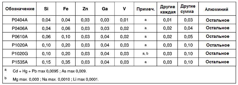 Химический состав марок алюминия по ISO 115 - американский вариант