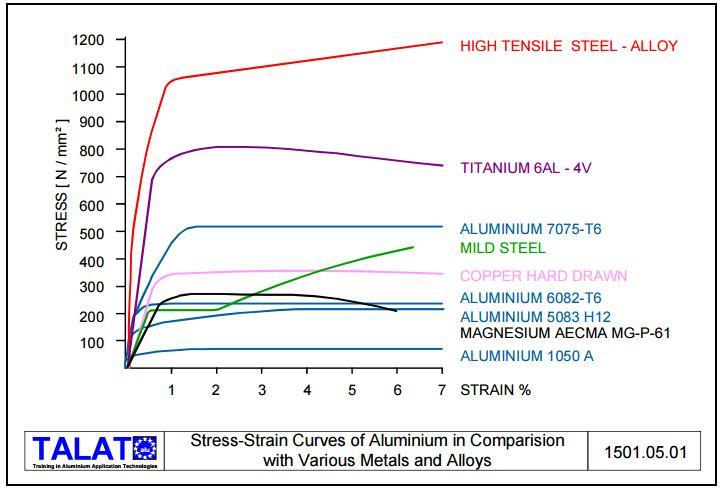 Предел прочности при растяжении алюминия мпа