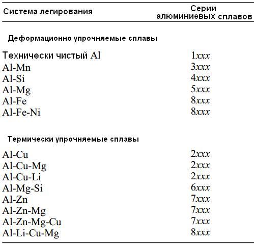 Классификация алюминиевых сплавов по механизму их упрочнения