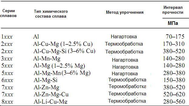Уровни прочности деформируемых алюминиевых сплавов различных серий