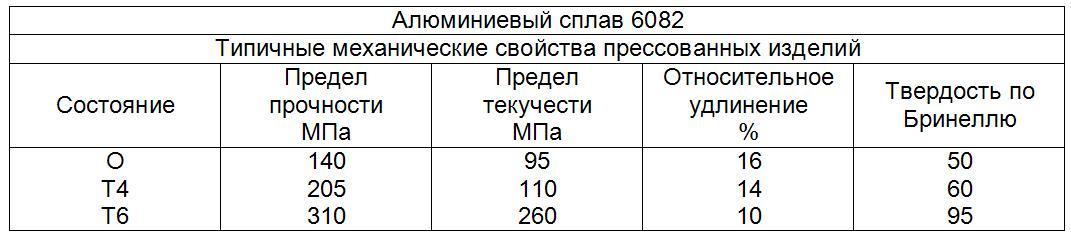 6082-tipichnye-mex-svoystva.jpg